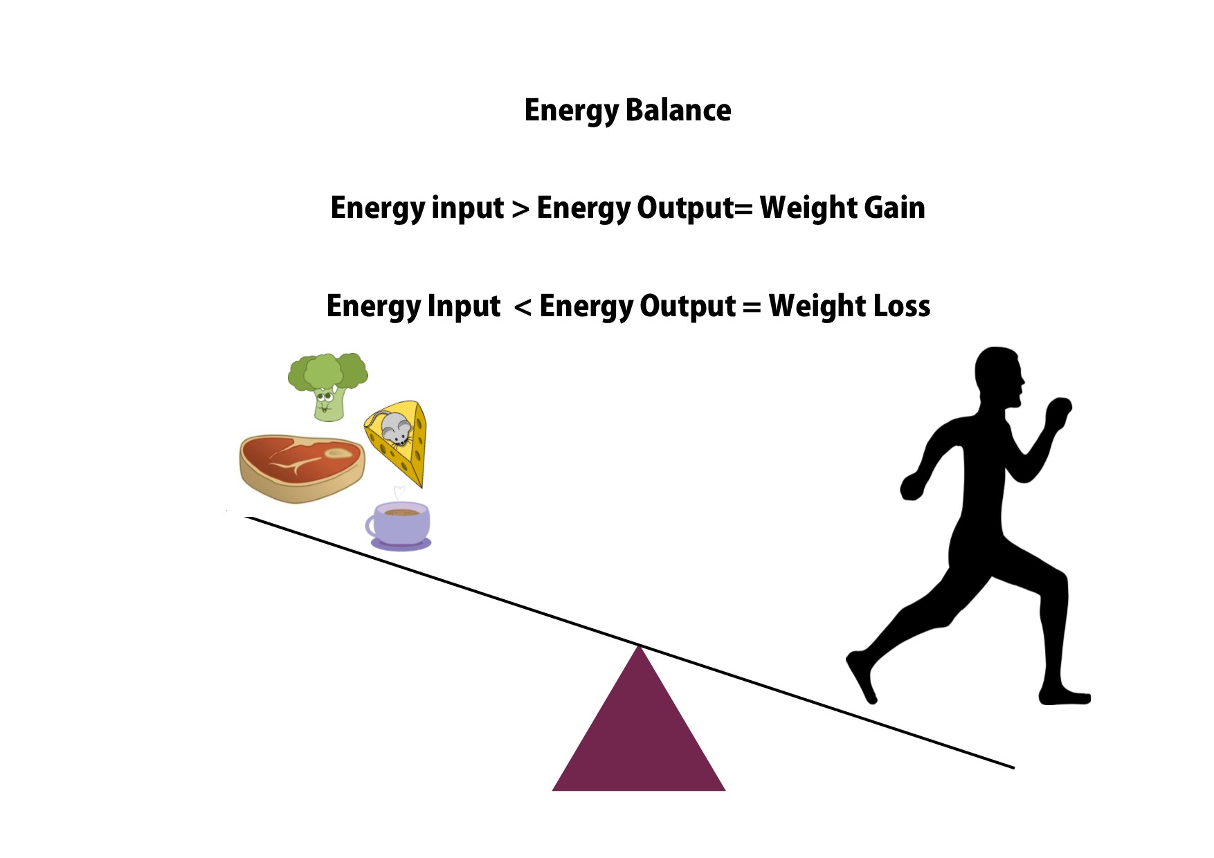 Energy Balance - Hold The Sugar