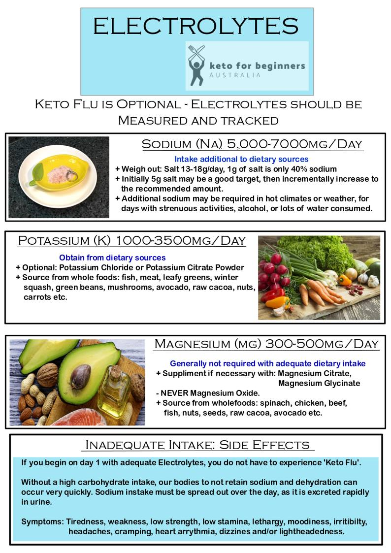 Keto for Beginners - Australia : Electrolytes Infographic